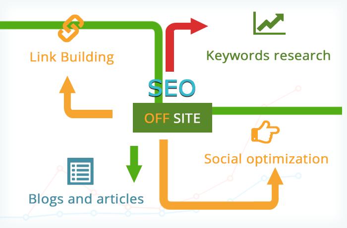 Off Site Optimization