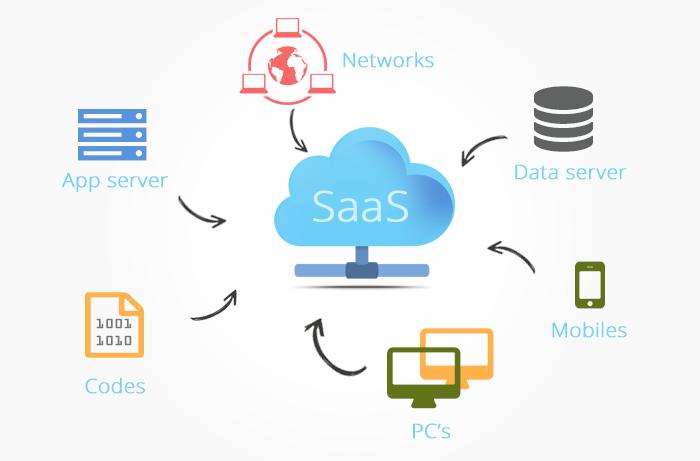 SaaS based applications